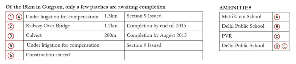 dwarka-expressway-completion current status